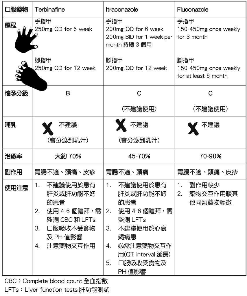 2018解毒:灰指甲表1.口服.png