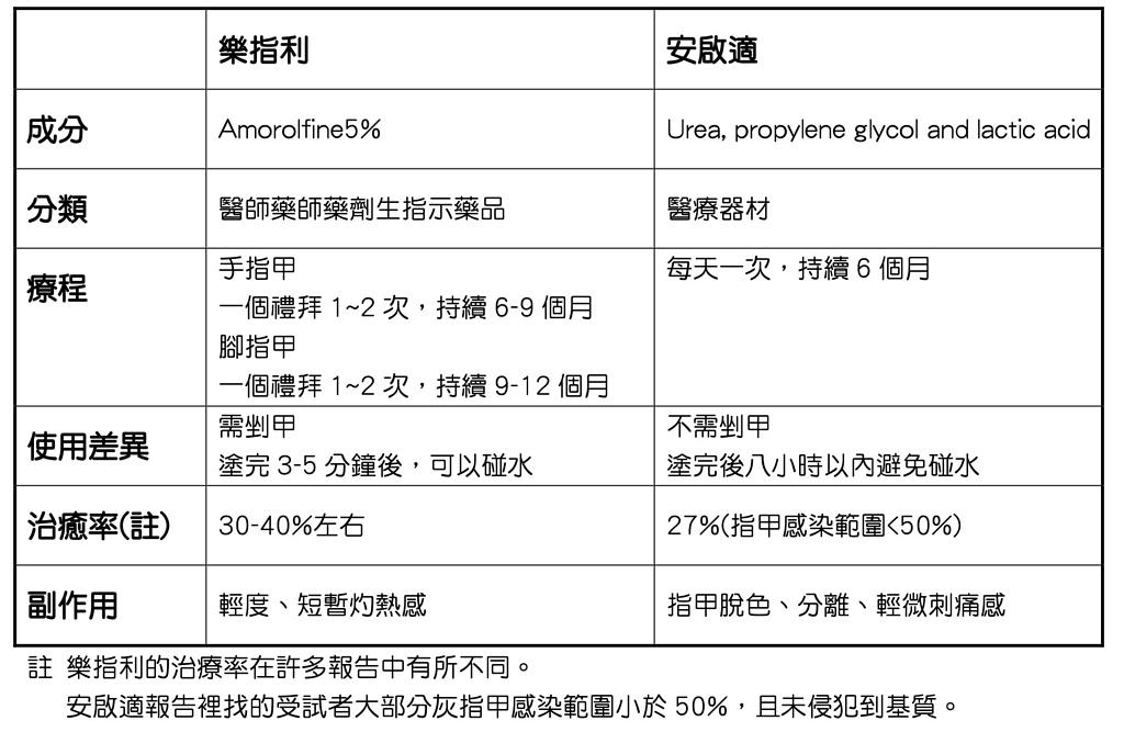 2018解毒:灰指甲表2.局部.png