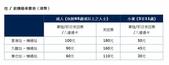 香港2012:機場快線票價.jpg