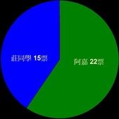 菜鳥 七年級:【選戰】開票結果(708)