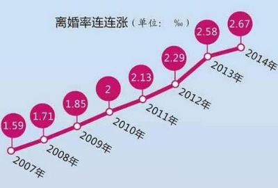 「中國離婚率攀升」是什麼讓婚姻變得脆弱
