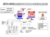 改善工業/家庭用水/仰制細菌&預防結詬-水處理節能方法:投影片20.JPG